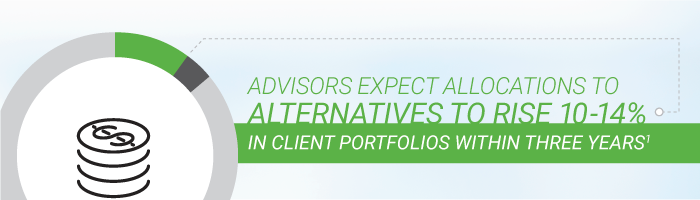 Advisors expect allocations to alternatives to rise 10-14% in client portfolios within three years¹